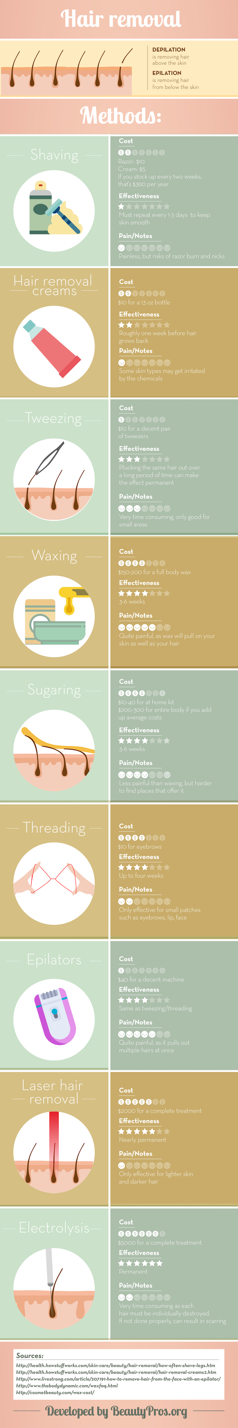 Best Hair Removal Methods